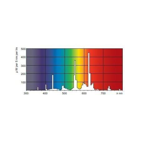 Świetlówka Philips Master TL5 HO 80W/830 3000K