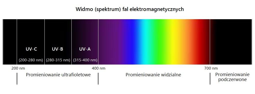 Widmo fal elektromagnetycznych - spektrum
