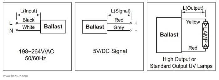 Statecznik RL1-800-100 BEASUN do lamp UVC
