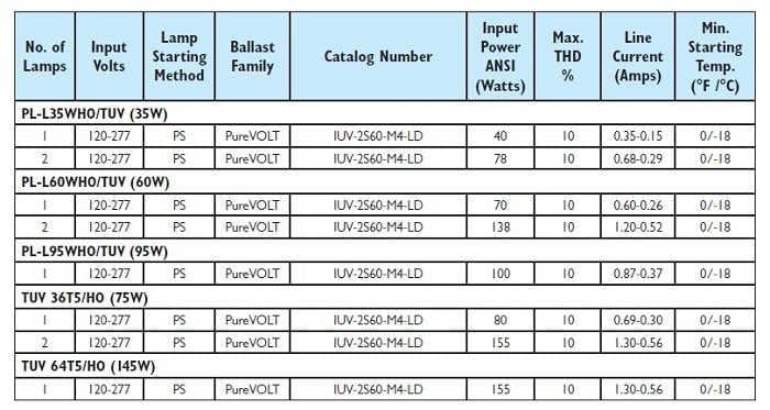 Wykaz lamp asilanych przez statecznik IUV-2S60-M4-LD PHILIPS Advance PureVOLT