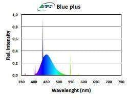Spektrum widmo świetlówki Blue Plus T5 firmy ATI Aquaristic | sklep aqua-light.pl