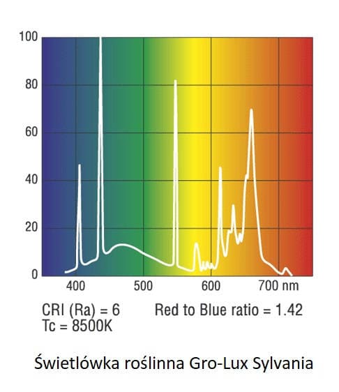 Spektrum widmo świetlówki Grolux T8 firmy Sylvania | sklep aqua-light.pl