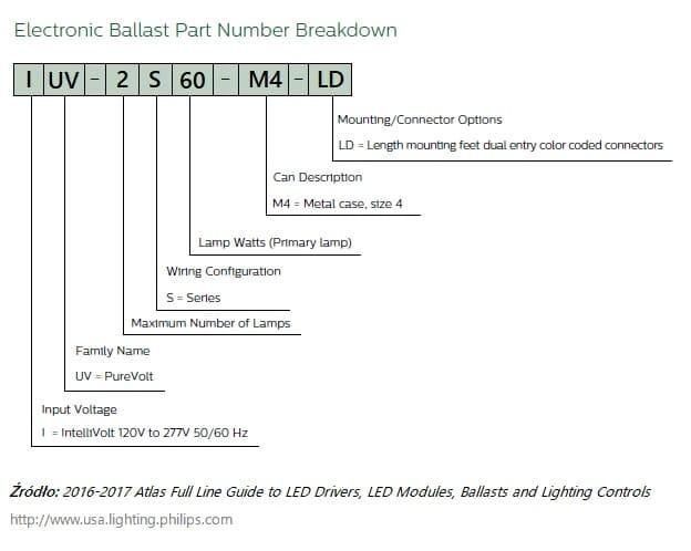 Identyfikacja kodu IUV-2S60-M4-LD statecznik PHILIPS do lamp UVC
